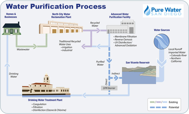 the water reclamation plant